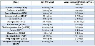 Level Of Drugs Chart I Doa 1137 011 Icup Drug Test 13