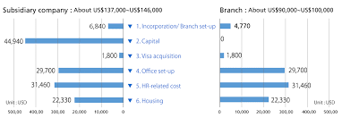 Initial Cost Estimation Model Case How To Set Up Business
