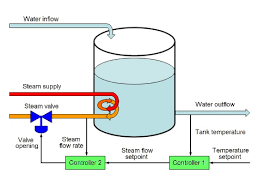 Flow Chart Of Primary And Secondary Data Control Engineering Fundamentals Of Cascade Control