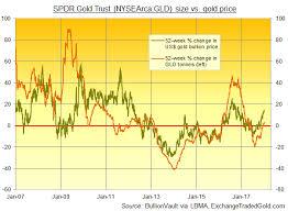 Gld Vs Gold Price Chart Gold Prices Set 16 Week Closing High Vs Jobs Data Hit