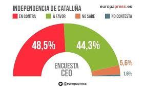 Resultado de imagem para independencia catalana