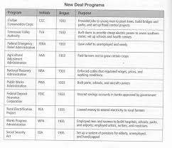 New Deal Programs Chart Answers Fdrs The New Deal American History Baade