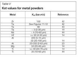 Kst Value Chart Safety Considerations When Handling Metal Powders
