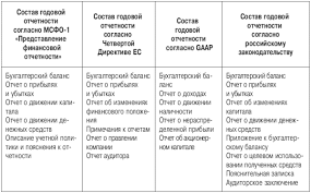 Роль бухгалтерской отчетности в системе учета Бухгалтерская  Состав отчетности и система внутренних взаимосвязей