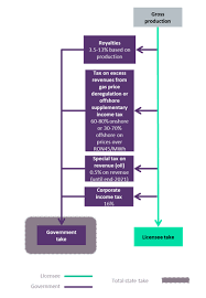 Romania Flow Chart Offshore Technology Oil And Gas News