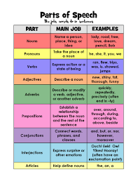 Parts Of Speech Activities Layers Of Learning