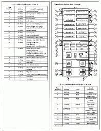 fuse box ford explorer fuse wiring diagrams collection diagrama fusibles explorer 99 at 1999 Ford Explorer Fuse Box Location