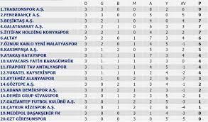 Süper Lig'de 3. hafta puan durumu