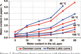 Moisture Equilibrium Chart Figure 7 From Equilibrium Charts For Moisture In Paper And