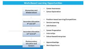 developing local career pathway systems mapping community assets career plan development secondary education 4 elementary