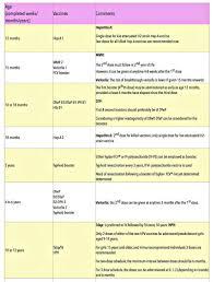Correct National Immunization Schedule 2019 Pdf National