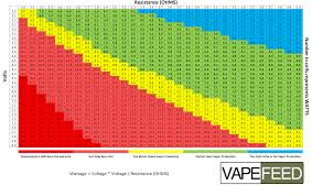 Voltage Wattage Chart Vapefeed Wattage Chart Vaping Power