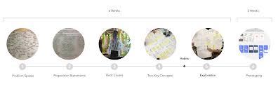 Naver Design Internship Maddie Headrick Tackling Low Self Esteem In The Digital