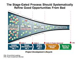 How To Understand And Identify The Symptoms Of Poor Capital Project