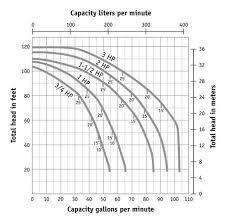 myers qp10 quick prime self priming pump myers qp10 1 hp quick prime self priming centrifugal qp10
