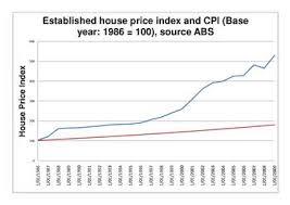 Australian Property Bubble Wikipedia