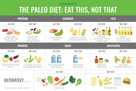 Caveman Diet Chart Guide To Paleo Substitutions Infographic Cook Smarts