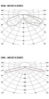 Lighting Coverage Chart Understand Photometric Light Analysis Planning Garden
