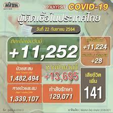 โควิดไทยวันนี้ ติดเชื้อรวม 11,252 ราย เสียชีวิตเพิ่ม 141 ราย ป่วยสะสม  1,482,494 ราย