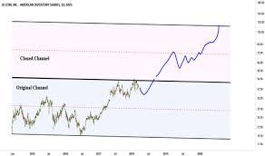 Jd Com Stock Chart Trader Jangseohee Trading Ideas Charts Tradingview
