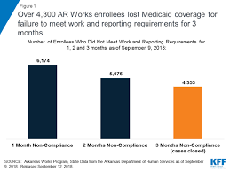 Outlook On Arkansas Medicaid Work Requirements Blog