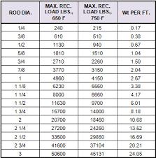 Bar Diameter Chart Bar Stock Fig 406