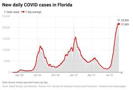 Florida reports 23,335 new COVID-19 ...