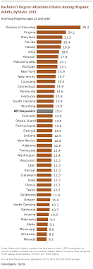 What Is The Highest College Degree D C Virginia And Maryland Have The Highest Shares Of
