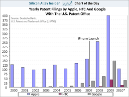 Chart Of The Day Apple Is Armed To The Teeth With Patents