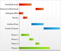 Working With Gantt Chart Data Infragistics Asp Net Help