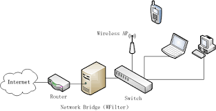 deploy wfilter in a win8 bridge wfilter documents and tutorials switch in computer network at Bridge Network Connection Diagram