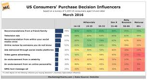 Generation Chart Top Purchase Influences By Generation Chart