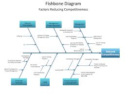 Cause And Effect Diagram Definition Under Fontanacountryinn Com