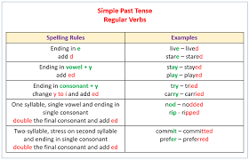 Simple Past Tense (examples, explanations, videos)