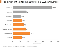 Population Chart Of Indian States Make In India Comparative Production Costs Of Selected