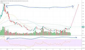 Tza Stock Price And Chart Amex Tza Tradingview