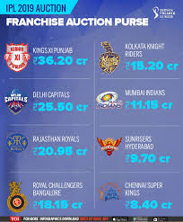 Ipl Auction 2019 Date Time Teams Players List Time