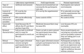 Sample Of Strength And Weaknesses Types And Designs Of Experiments For A Level Psychology