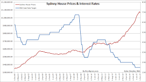 Australias Housing Bubble In The Grip Of Insanity