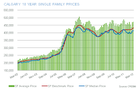 Calgary House Price History Chart Canadian Housing Prices Not Sustainable Market Looks Like A