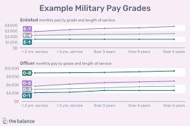 Af Enlisted Pay Chart U S Military Ranks And Rates
