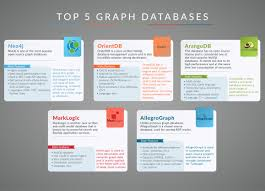 Graph Databases Top 5 Graph Databases Infographic Dzone Database