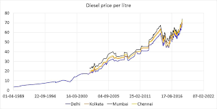 Petrol Diesel Historical Price Data In India With Inflation