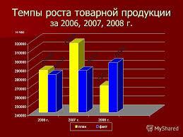 Презентация на тему Презентация дипломного проекта Мирасовой Т Н  6 Темпы роста товарной продукции за 2006 2007 2008 г