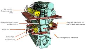 marine for us although common rail fuel injection is certainly not a new idea it has only become truly practical in recent years through the use of fully integrated