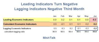 Conference Board Leading Indicators Chart Leading Economic Indicators Lei Unexpectedly Dive Into
