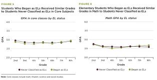 Hillsborough County Exam Grades Chart Blog The 74