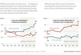 how america changed during barack obama s presidency pew  climate change marks another area where the parties are deeply divided wide partisan divides stretch from the causes and cures for climate change to trust