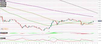 E Dinar Price Chart Top 3 Price Prediction Btc Eth Xrp Central Bankers Link