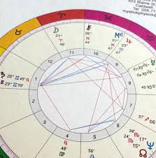 Full Astrology Chart Basic Natal Chart Digital Astrology Chart Astrological Birth Chart Full Color From Mystick Physick